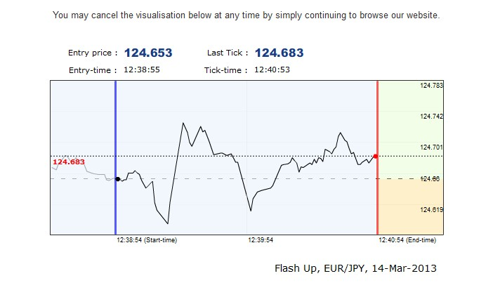 Binary options simple explanation