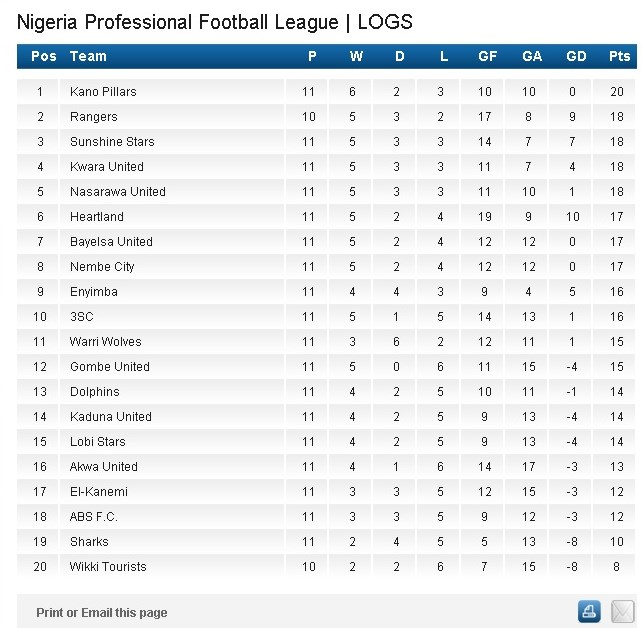 Number Names Worksheets table of 13 and 14 : Nigeria Premier League Current Table - Table.hispurposeinme.com