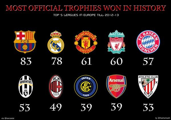 Clubs Who Won Most Official Trophies In History