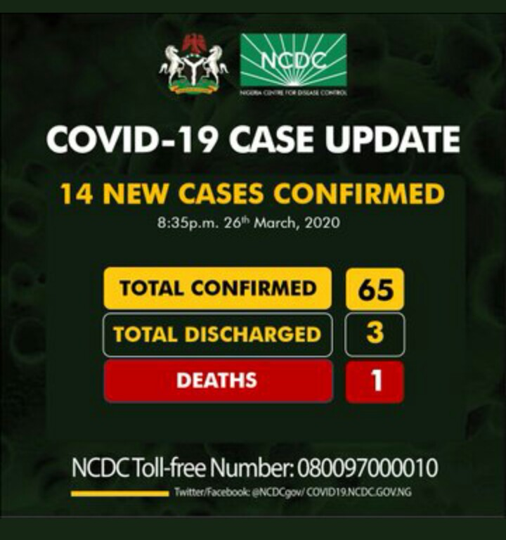 COVID-19: 14 New Cases test positive, 1 Discharged Today. Toll Now 65