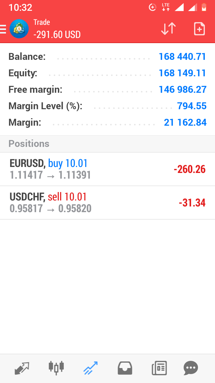 Forex Trade Signals App - Daily Forex Signal Alerts
