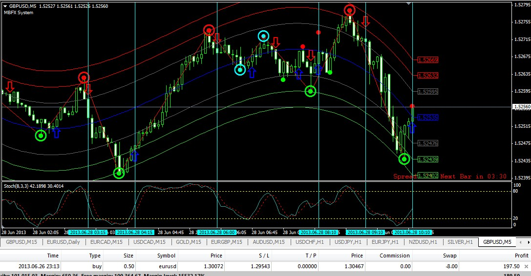 Real time graphics binary options