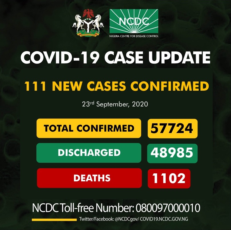 COVID-19 Update For September 23 2020 In Nigeria - (6,791 Tested)