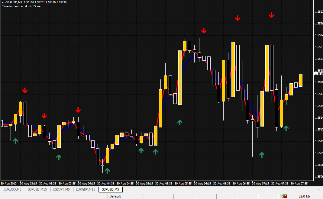 Binary options indicator