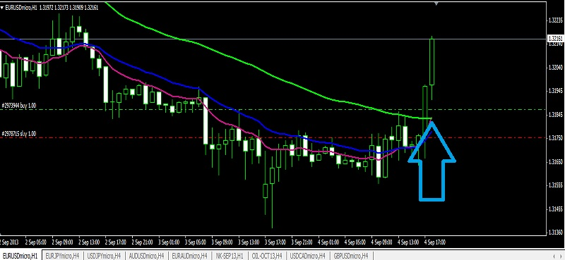What are pips in forex trading