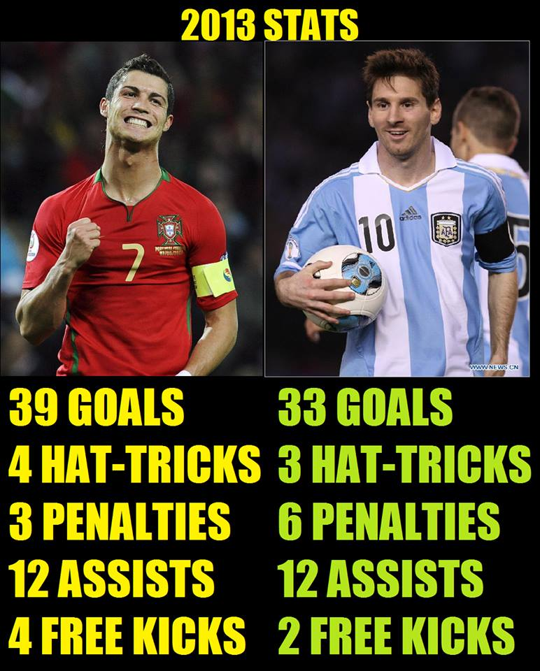 Who is better messi or ronaldo essay