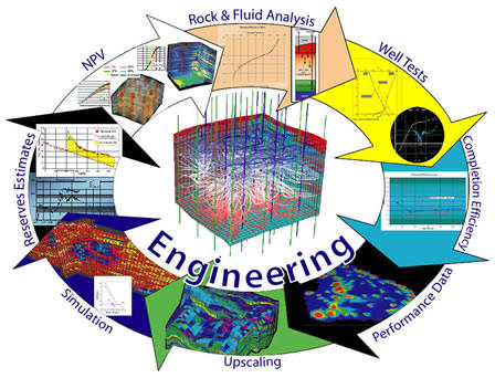 reservoir engineering a branch of petroleum Petroleum engineering is the branch of the engineering sciences that deals   reservoir engineering - the discipline that is concerned with the.