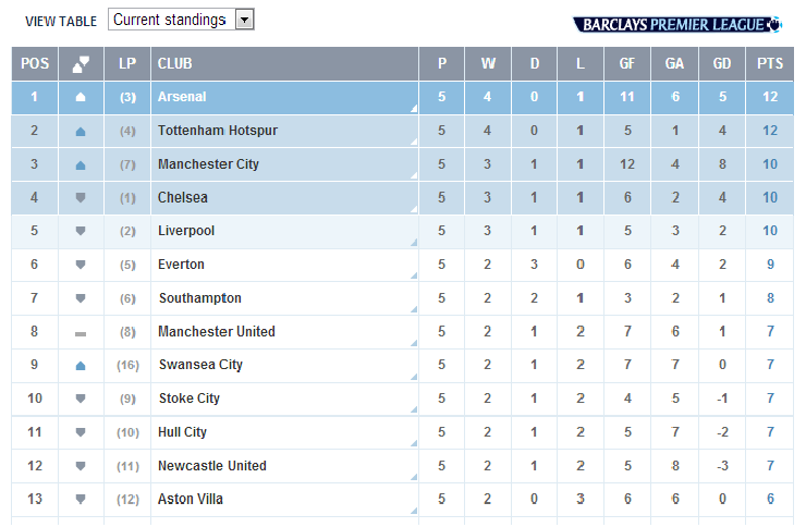 Do you think manchester united will win the premier league for Football league positions