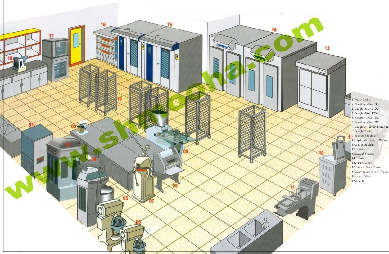 Complete Set Of Bakery Equipment LAYOUT PICTURE