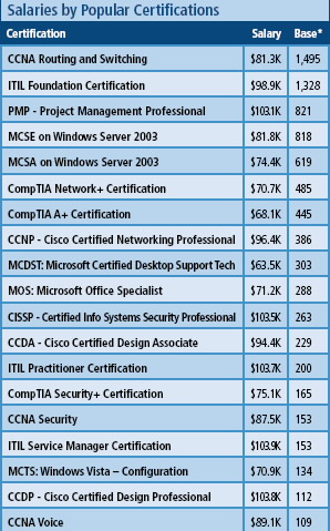 what is the best certification for someone who needs an it job