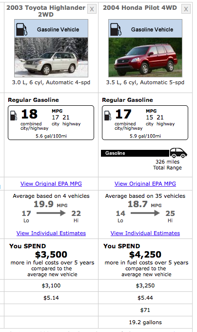 Http://naijadrives.com/forums/topic/how To Compare Mpg Between Up To 4 Vehicles/  · Re: 2003 Toyota Highlander V6 Vs 2004 ...