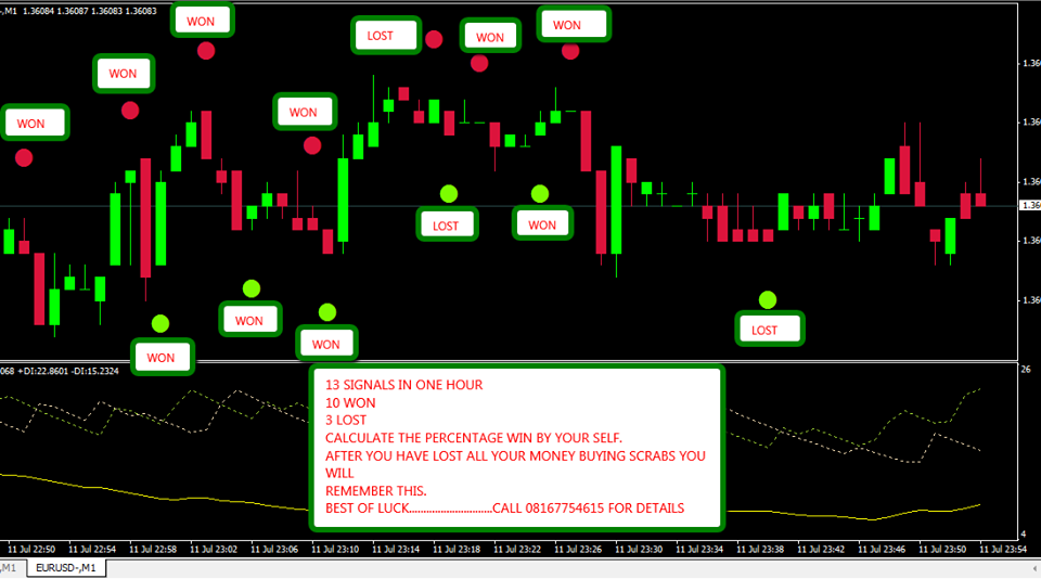 Non repainting binary options indicator