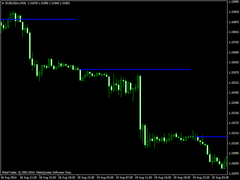 Price action indicator forex factory