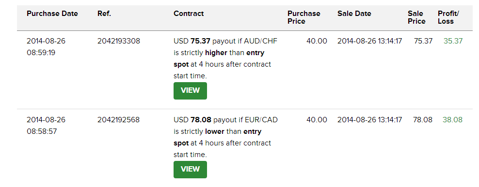 Binary options trading contest