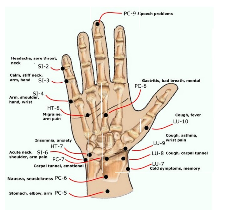 What Is Acupressure Points And Learn How To Use It ...