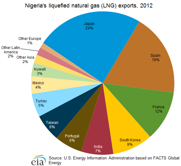 What Is Nigeria S Natural Resources Used For