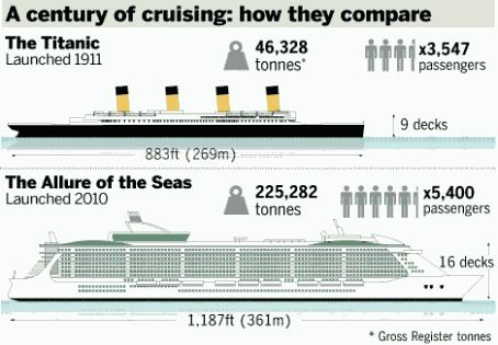 Top Largest Cruise Ships In The World ScienceTechnology - Top 10 biggest cruise ships