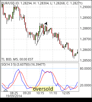 How to use rsi indicator in binary options
