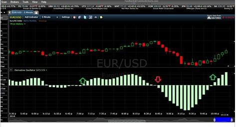Derivative oscillator binary options strategy