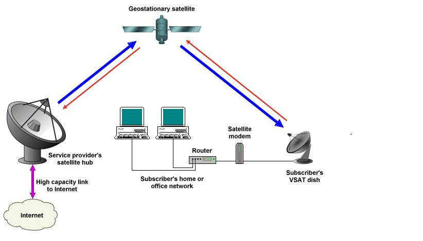 how to configure vsat network