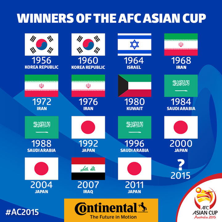 Asian afc cup