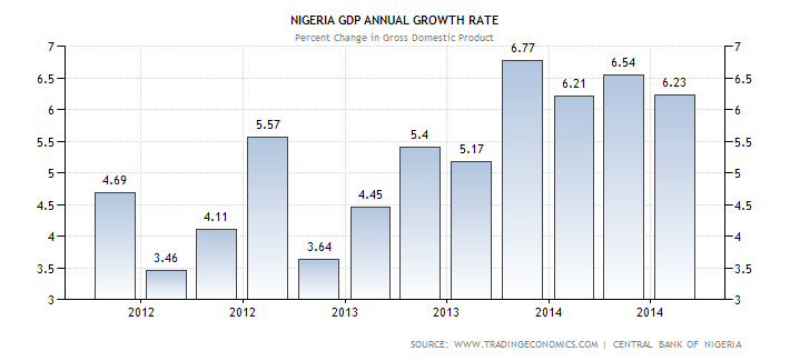 economic growth in nigeria essay Hypothesis: bank credit has significant positive impact on economic growth in nigeria the rest of the paper is organized as follows section 2 is a review of related literature.