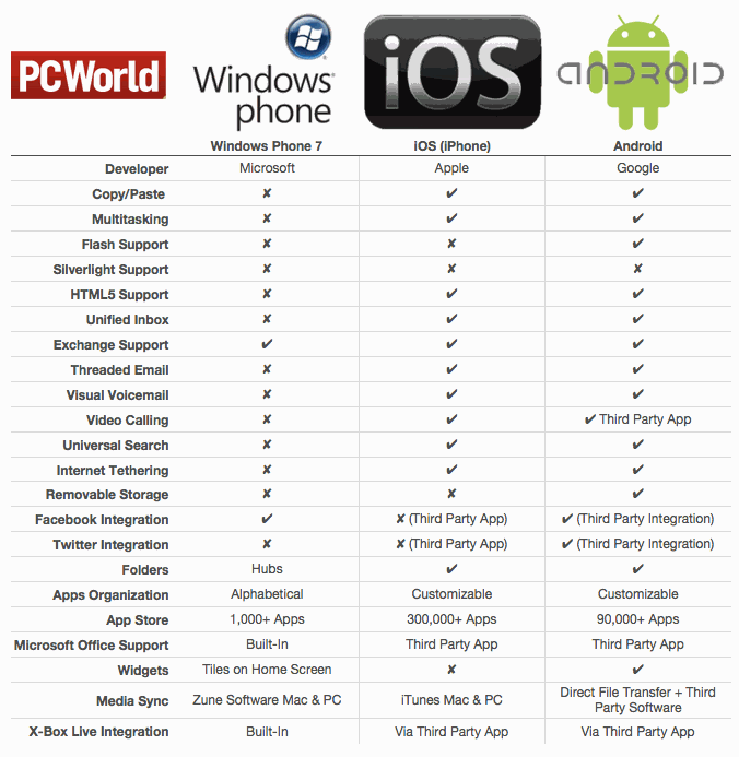 comparing the similarities and differences between the iphone and android smartphones As we pit android vs but the latest android smartphones are casting a lot of feature-packed platforms with far more similarities than differences.