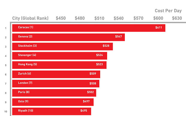 Top Most Expensive Places To Live Best Place - 10 most expensive cities o move to in the world