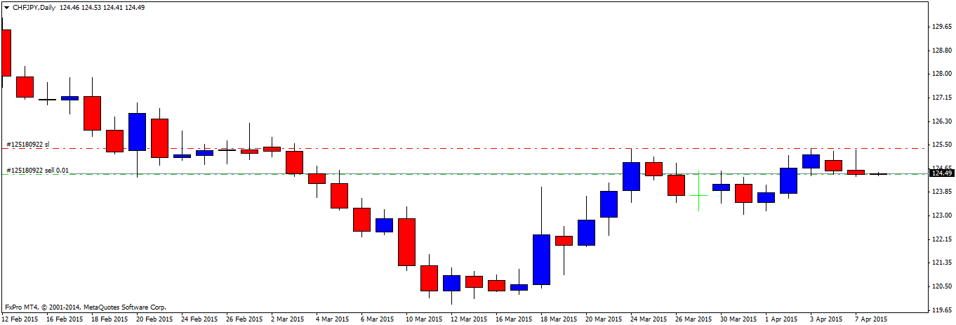 1 forex trading ab