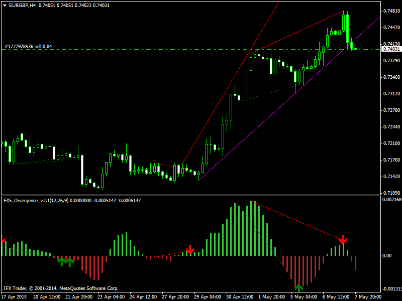 Free forex signals daily