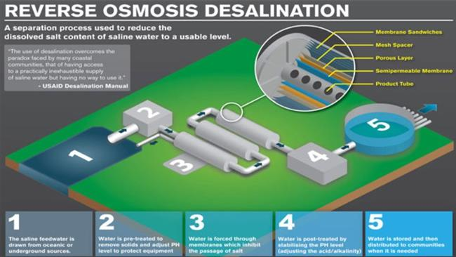desalination of water through reverse osmosis The world's largest and cheapest reverse-osmosis desalination plant is up and membranes that have pores small enough to let fresh water through while holding.