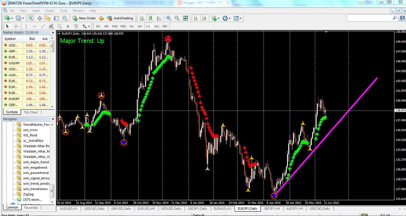 Wonder Arrow Fx Trading System!no Repaint;no Lagging ...