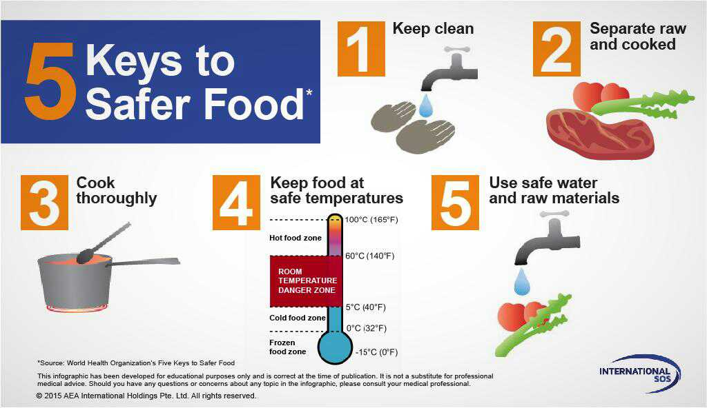 Food Safety Tips Food Nigeria