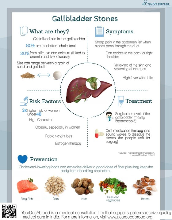 Your Diet After Gallbladder Removal