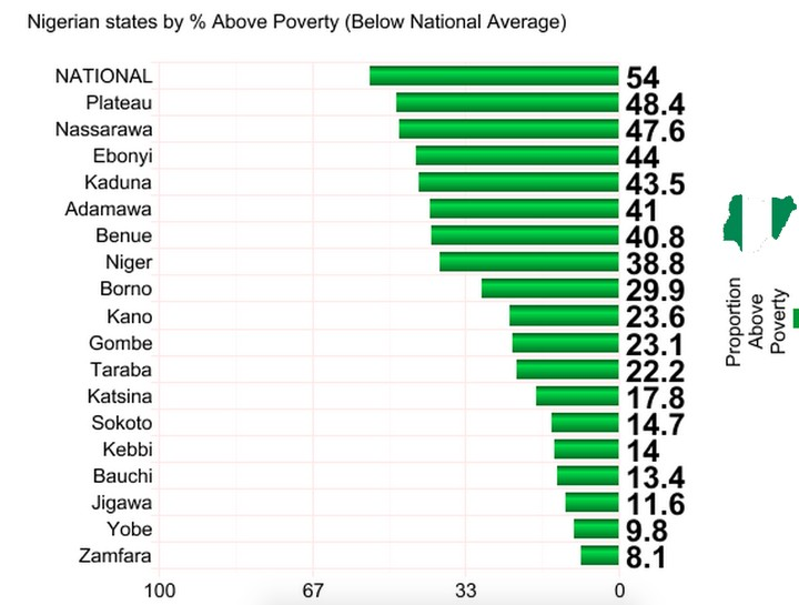 Ranking Of Nigerian States By Poverty Rates Politics Nigeria - Global poverty rankings