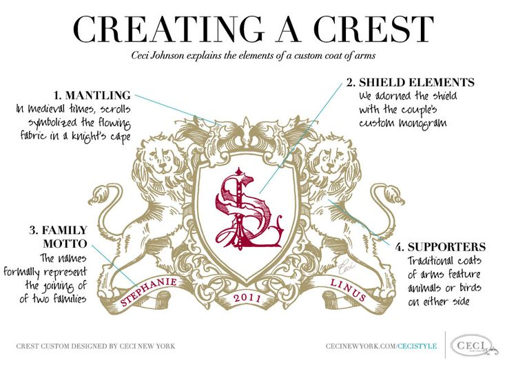 how to make a coat of arms