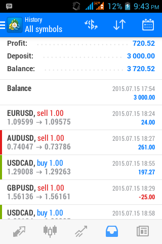 Real time forex signals free