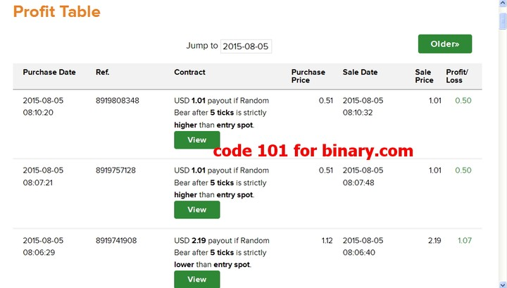 Binary options tax ireland