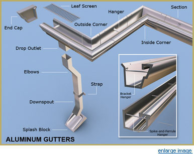 Home Maintenance Tips: Learn How Gutters Work And How To Maintain Them ...