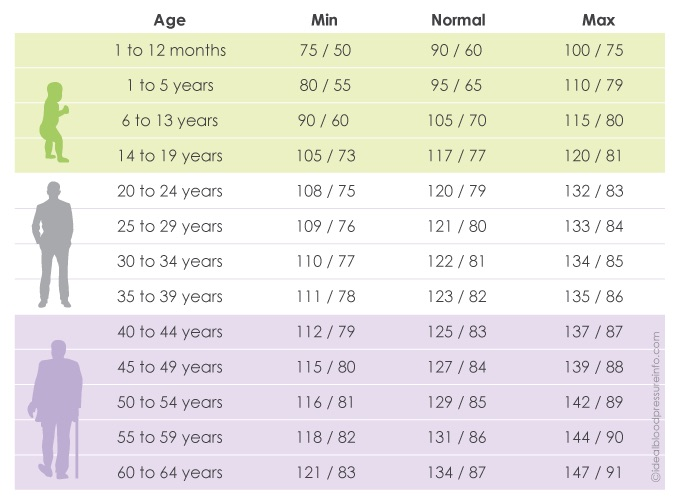 Age chart for dating