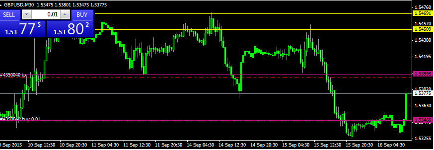Forex training london