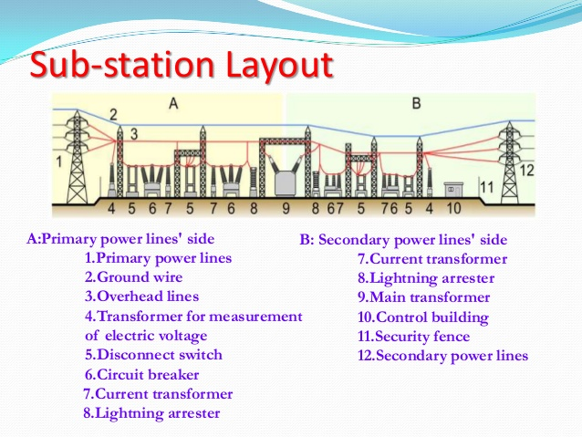 Fqas for fresh graduates seeking career in power industry for Distribution substation