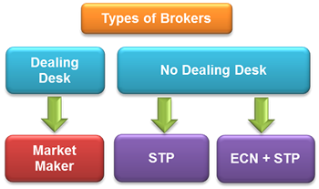 What is stp in forex trading