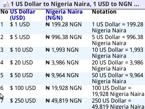 Source Www Likeforex Currency Converter Us Dollar Usd Ngn Nigeria Naira Htm 1