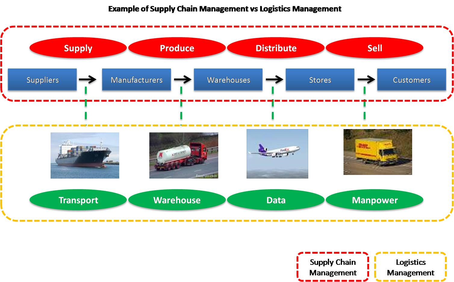 Logistics and Supply Chain Management college major career