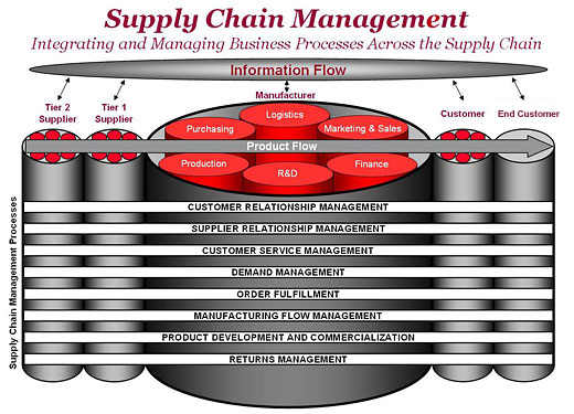 Logistics and Supply Chain Management order a service