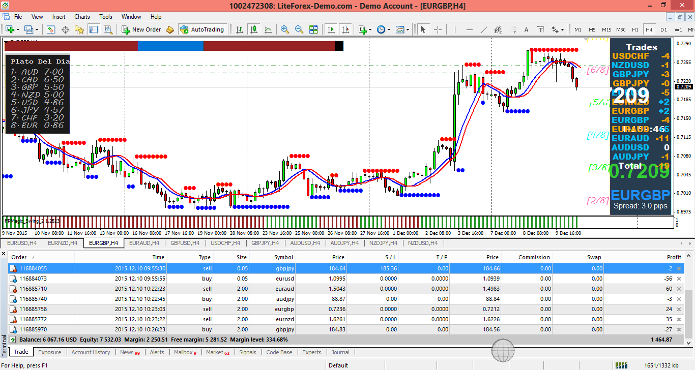 Training forex
