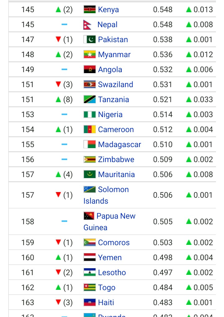 List Of Best Country To Live In The World