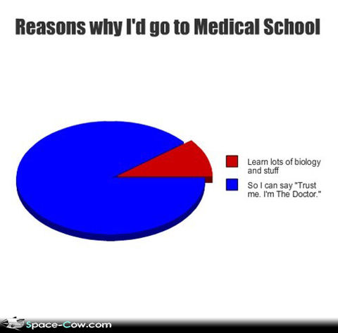 Funny Medical School Pictures - Education - Nigeria