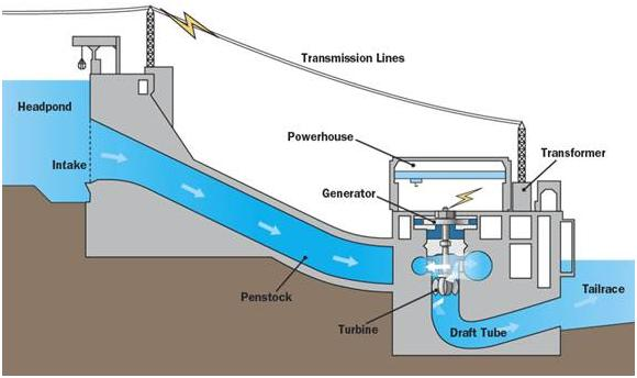hydroelectric generator diagram. The Process Chart Of Generation Below. Hydroelectric Generator Diagram